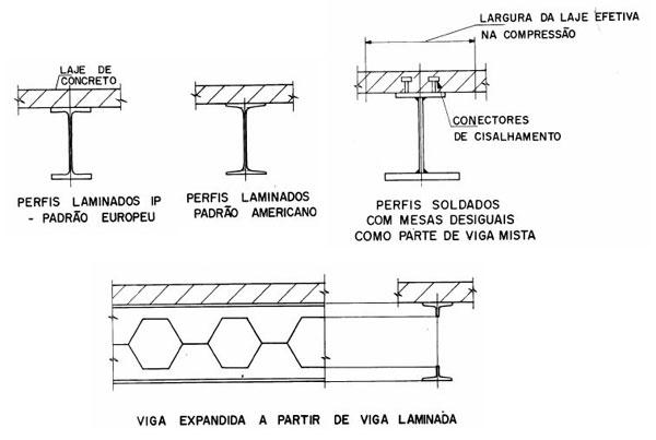 Constru o de edifica es multiandares em a o associa o de engenheiros e arquitetos de s o - Tipos de vigas metalicas ...